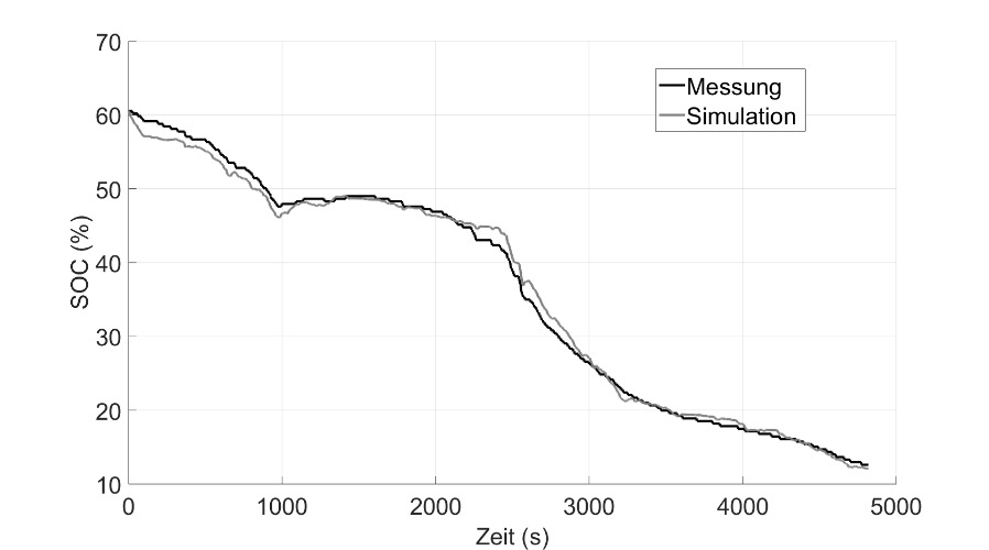 Ladezustand (SOC, engl. State of Charge) der Batterie in Messung und Simulation.