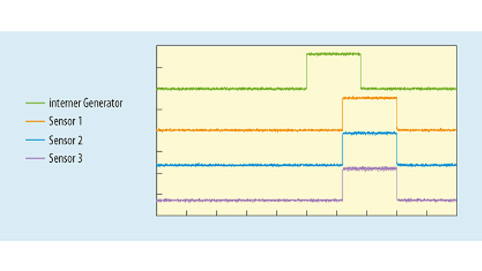 Bild 4. Mit Hilfe eines internen Frame-Synchronisations-Generators und mit synchronisierter Taktung wird ein sehr geringer Versatz der Frame-Synchronisier-Signale zwischen den Sensoren erreicht.