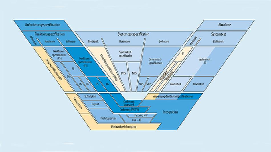 Bild 1. V-Modell in der Elektronikentwicklung. Aus dieser Darstellung sind parallel ausgeführte Entwicklungsstränge gut ersichtlich.