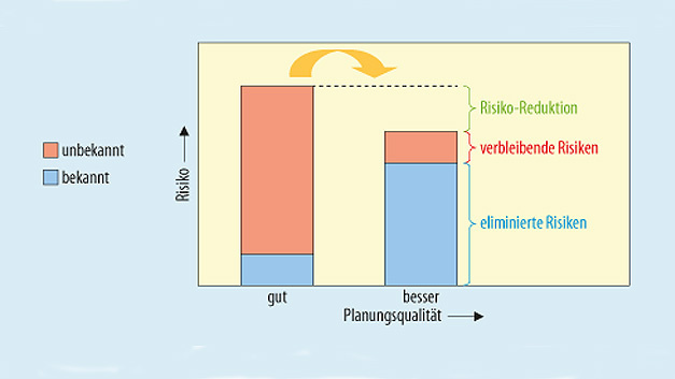 Bild 2. Reduktion der Projektrisiken durch sorgfältige Planung.