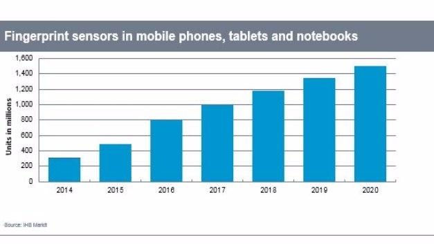 Fingerabdrucksensoren setzen sich in Smartphones & Co. zunehmend durch.