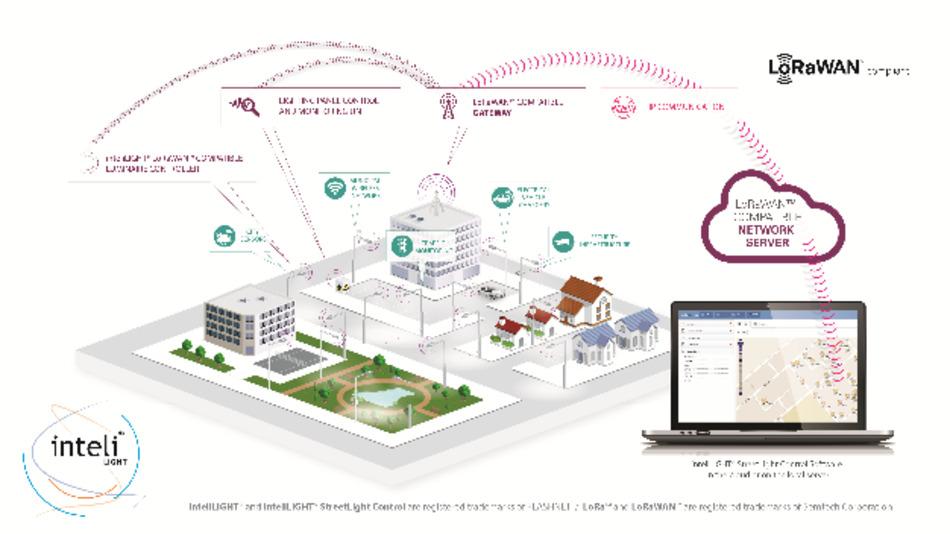 Flashnet inteliLIGHT: Das neue Angebot von Future Electronics adressiert vor allem Kommunen
