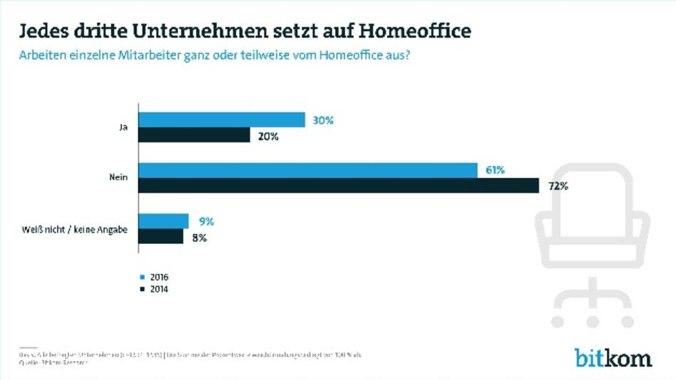 Jedes dritte Unternehmen lässt die Arbeit von Zuhause aus zu. Die Mehrheit aber noch nicht. Was sind die Gründe?