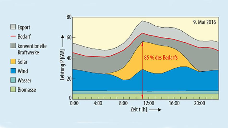 Bild 1. Einspeisung aus Erneuerbaren Energien und anderen Kraftwerken im Vergleich zum Bedarf am 9. Mai 2016.