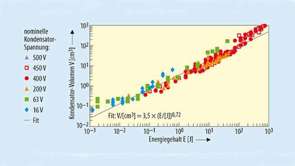 Bild 2. Zusammenhang zwischen Energiegehalt und Baugröße von Elektrolytkondensatoren.