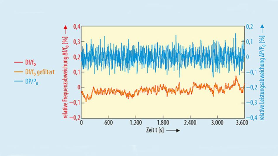 Bild 3. Gemessene Netzfrequenz für eine exemplarische Stunde und die dementsprechend berechnete Leistungsvariation ΔP/P0, berechnet mit Tα = 24 s.