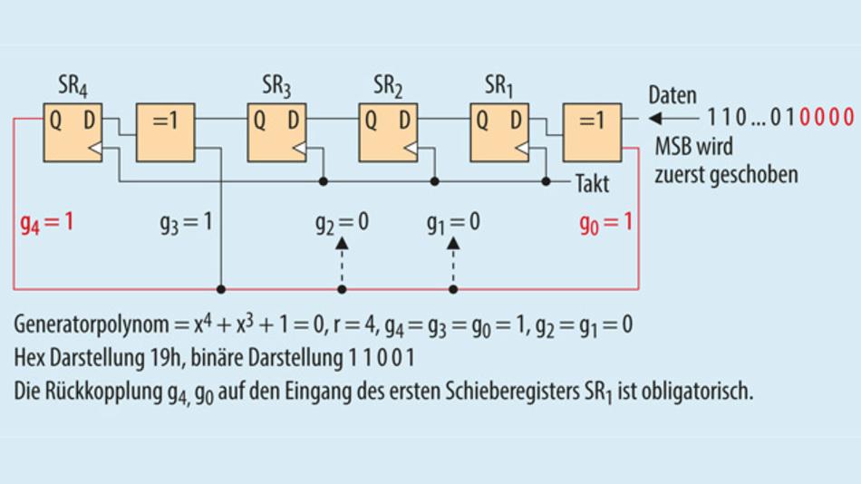 Bild 2. Die Implementierung des Generatorpolynom 19h als G-LFSR. Zur Rückkopplung wird nur das Ausgangssignal des letzten Schieberegisters verwendet. Für das Beispiel 19h erfolgt die Rückkopplung nur auf das erste und das vierte Schieberegister.