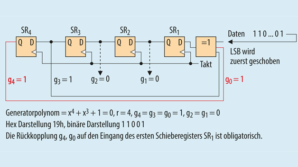 Bild 3. Die Implementierung von Generatorpolynom 19h als F-LFSR. Hier werden die Ausgänge der Schieberegister nur auf das XOR-Gatter am Eingang des ersten Schieberegisters zurückgekoppelt, wenn die jeweiligen Koeffizienten gi ≠ 0 sind.