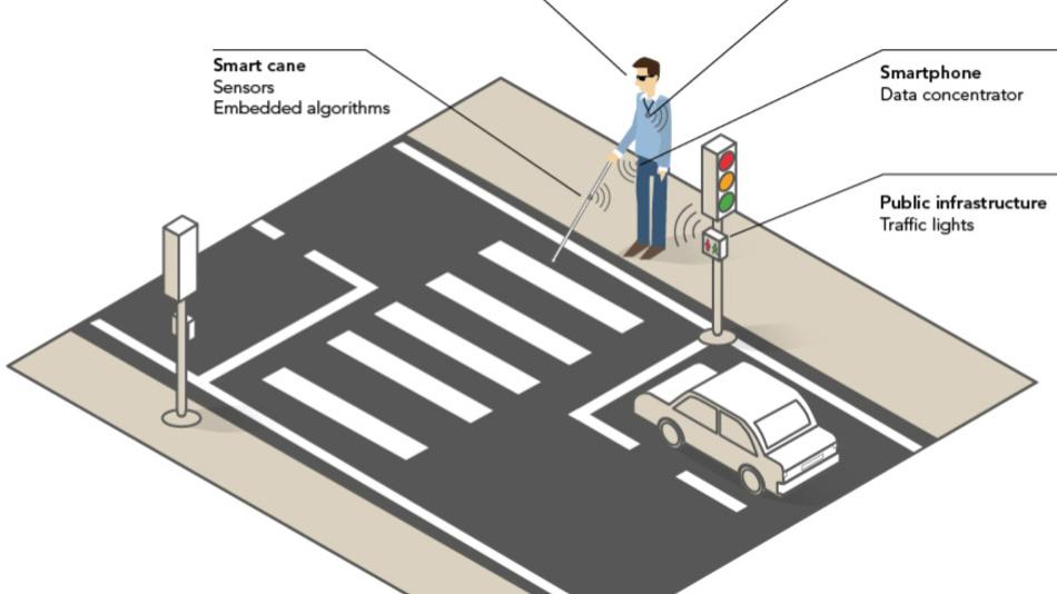 Der Haupt-Demonstrator des Projekts wird das INSPEX-System in einen Blindenstock integrieren und 3D-Audio-Feedback über die Position von Hindernissen liefern.