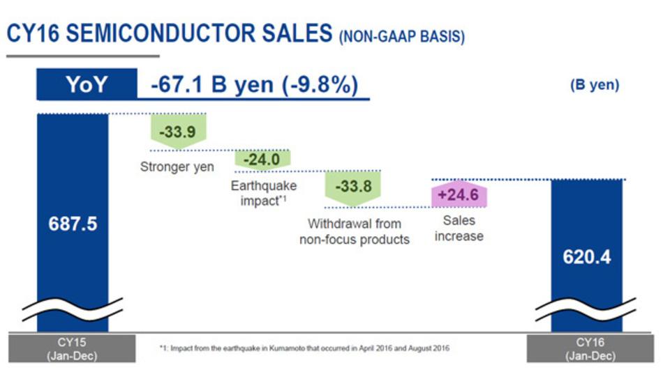 Bild 1. Drei Faktoren, Yen-Kurs, Erdbeben und die Produktionseinstellung von Halbleiterprodukten, die außerhalb des Schwerpunktes liegen, haben im letzten Jahr bei Renesas den Umsatz um rund zehn Prozent gegenüber dem Vorjahr gedrückt.