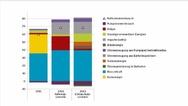 Der Strommix der Schweiz - Szenarien des PSI