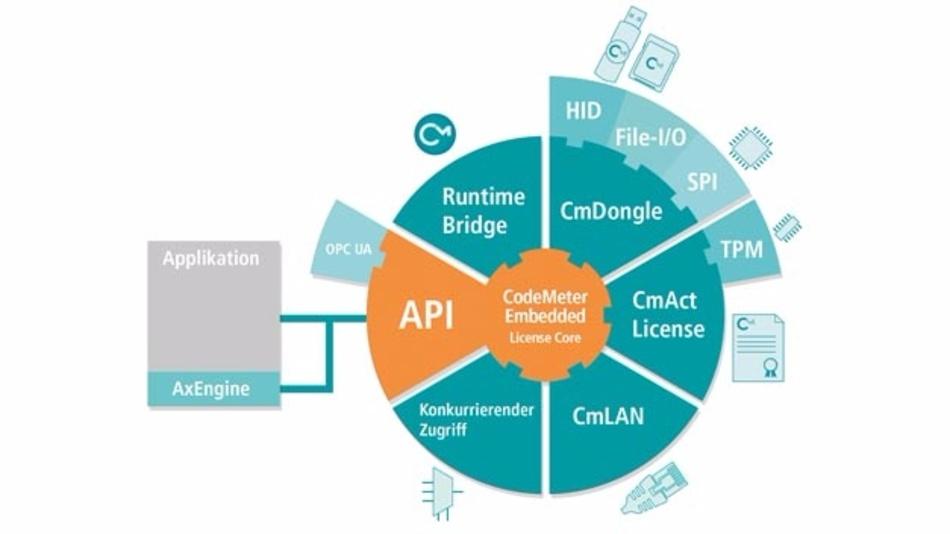 Das Codemeter-System enthält ein umfangreiches Sortiment an Hard- und Software-Infrastruktur zum absichern und lizenzieren von Software.