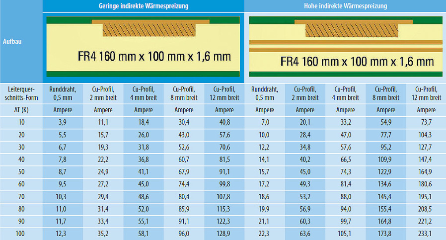 Tabelle. Auswahlhilfe für die Dimensionierung der Hochstromleiter bei einem Leiterplattendesign mit Kupferelementen.