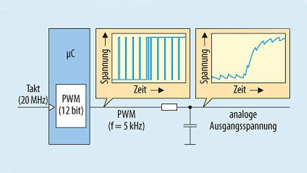 Bild 1. Im einfachsten Fall genügt ein Tiefpassfilter, um aus einem PWM-Signal eine analoge Spannung zu erzeugen.