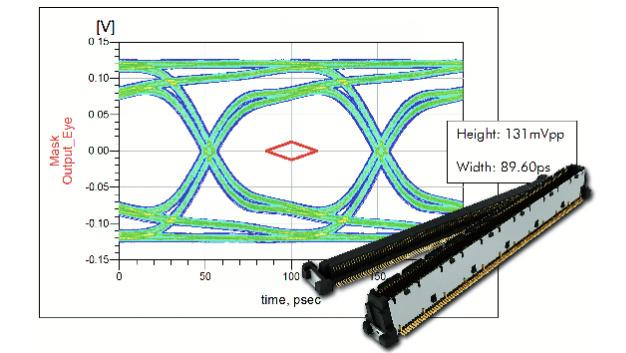 Simulationen mit dem COM Express® Steckverbinder-System Colibri® bei 10 Gbit/s
