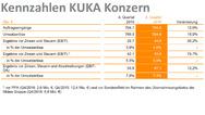 2_Kennzahlen des Kuka-Konzerns