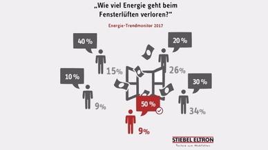 Energie-Trendmonitor 2017 von Stiebel Eltron
