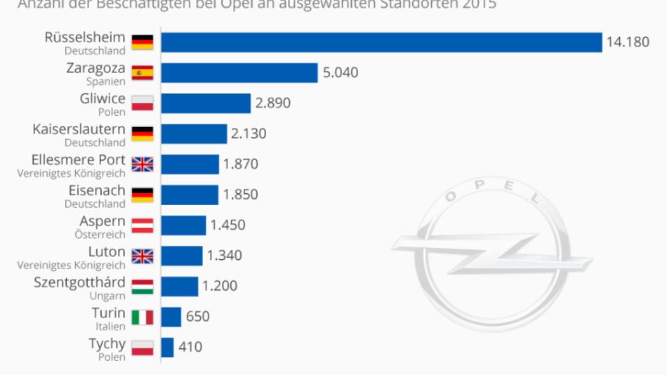 So viele Arbeitsplätze stellt Opel in Europa (Zahlen aus 2015). Wieviele davon wären von einer Übernahme durch PSA (Peugeot, Citroen) betroffen?