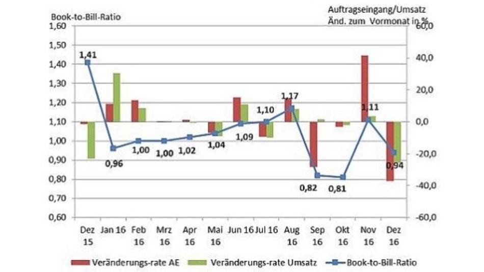 Umsätze in der Leiterplattenfertigung Deutschlands für Dezember 2016
