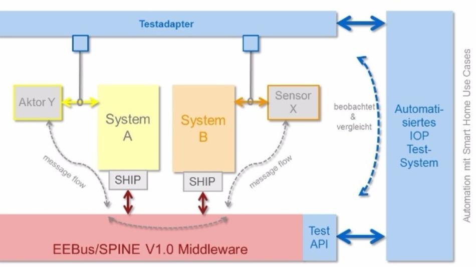 Aufbau der Cloud-basierten Testplattform