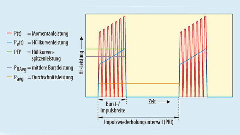 Bild 1. Spitzenleistung und Durchschnittsleistung und weitere Begriffe aus der Leistungsmessung für ein pulsmoduliertes Signal