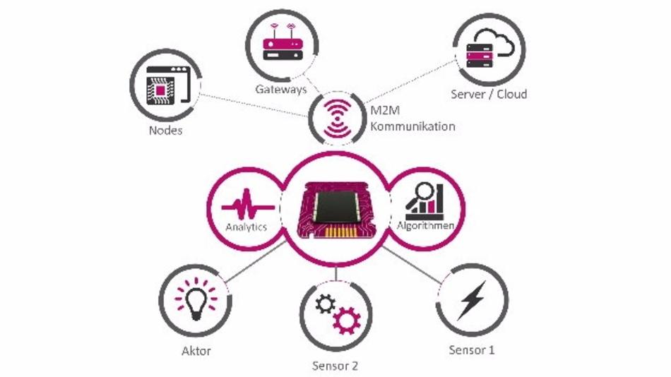 Sentinel Fit bietet einen modularen Baukasten für das Management von Lizenzen und Berechtigungen, um so das Intellectual-Property auch von Ressourcen-beschränkten Geräten wie Sensoren zu schützen.