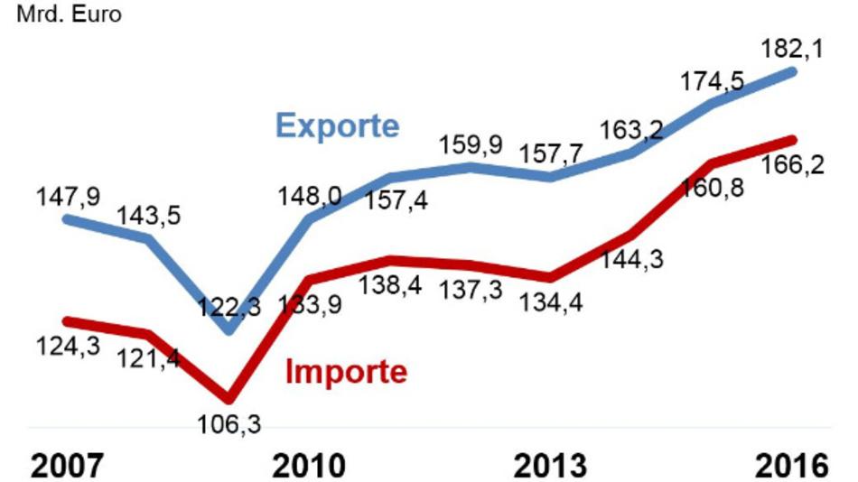 Die Entwicklung des deutschen Elektro-Außenhandels in den letzten zehn Jahren.
