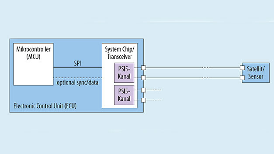 Bild 1. PSI5: Punkt-zu-Punkt-Verbindung.
