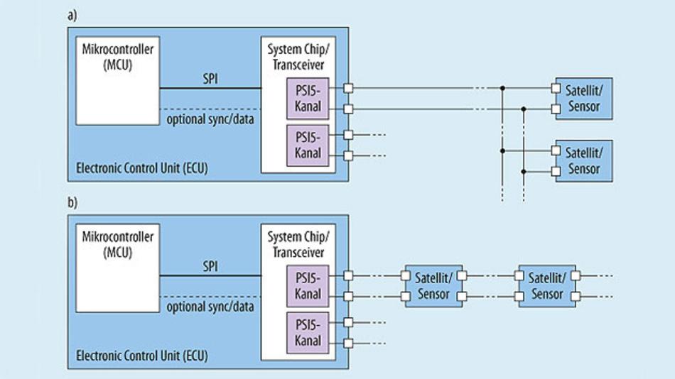 Bild 2. PSI5-Bus-Topologien: Parallel-Bus (oben) und Daisy-Chain-Bus (unten).