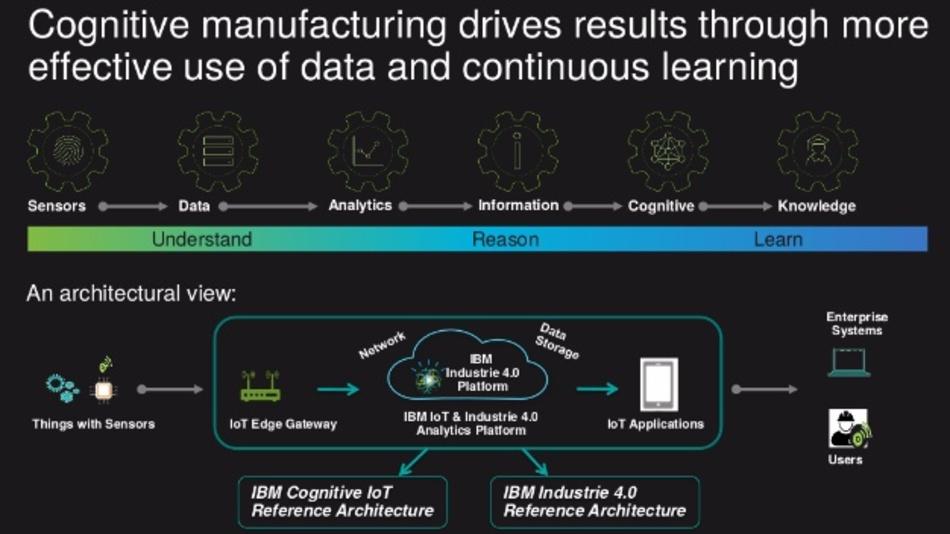 Effizientere Datennutzung mit kognitiver Architektur.