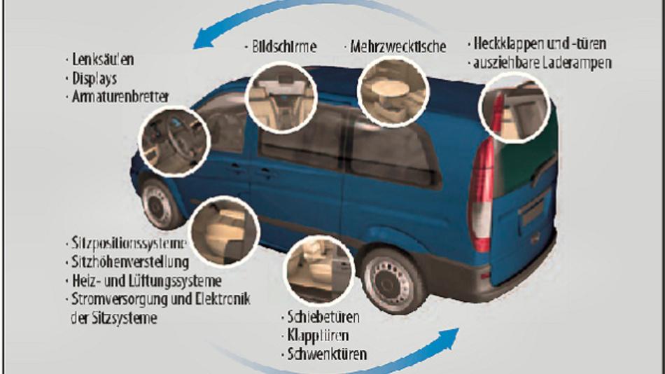 Bild 1. Beim Einbau von Energieführungsketten in Fahrzeuge müssen die Entwickler die Leitungen nicht nur bündeln, sondern bei der Leitungsführung auch einen klar definierten Weg im Fahrzeug einhalten