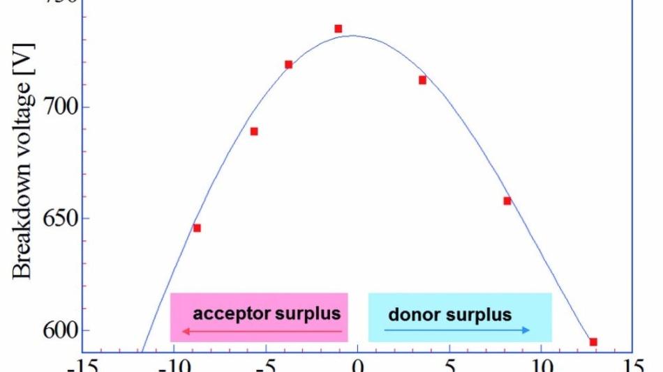 Ein Superjunction-MOSFET, der nicht perfekt kompensiert ist, büßt dramatisch an Sperrspannungsfestigkeit ein.