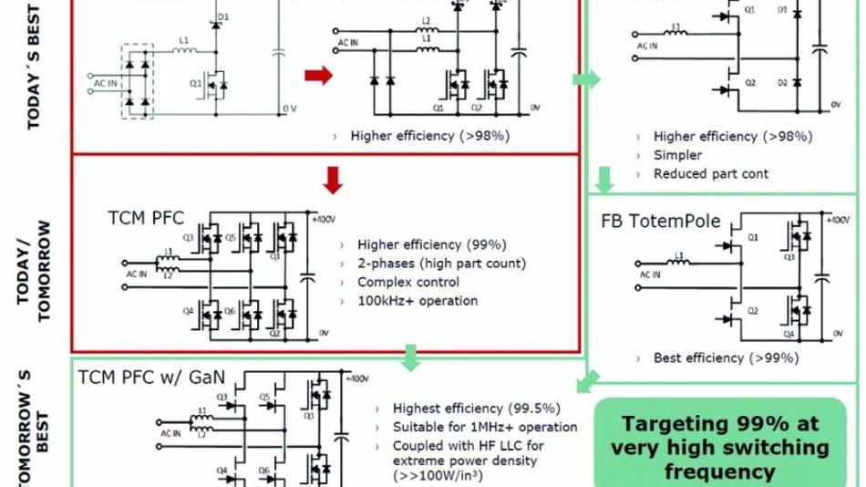 Mithilfe von GaN-Transistoren werden gerade im Bereich PFC (Power Factor Correction) ganz neue Schaltungskonzepte wie Totem-Pole möglich.