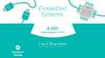 Eine Job-Landkarte für Embedded Systems