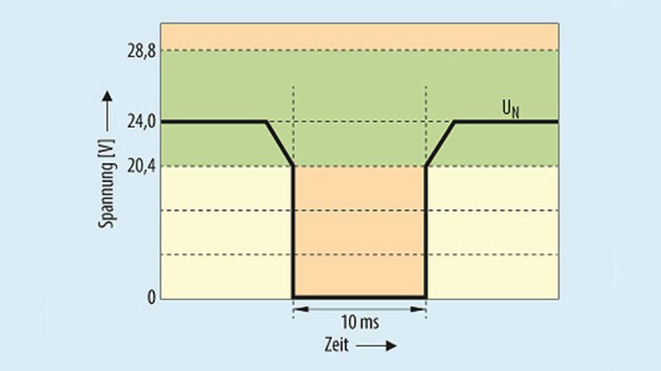 Bild 1. Die Norm für speicherprogrammierbare Steuerungen (SPS) beschreibt, dass eine Steuerung im Spannungsbereich von 20,4 bis 28,8 V zuverlässig arbeitet – eine Abweichung ist nur für 10 ms erlaubt, sonst folgt der Ausfall.