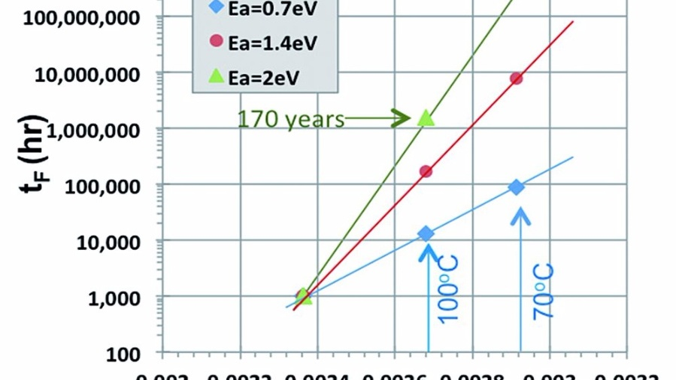 Bild 1: Eine höhere Aktivierungsenergie Ea steigert die Lebensdauer.