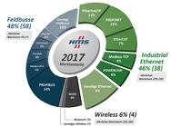 Marktanteile von HMS im Jahr 2017