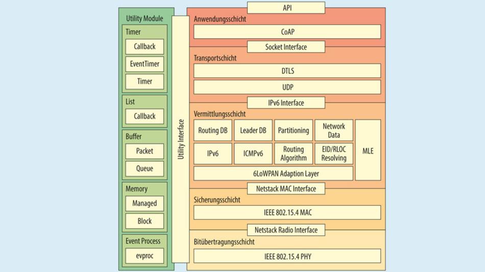 Bild 1. Architektur des emb::6 – ein Open-Source 6LoWPAN-Protokoll – inklusive der Bestandteile des Thread-Protokolls in der Netzwerkschicht.