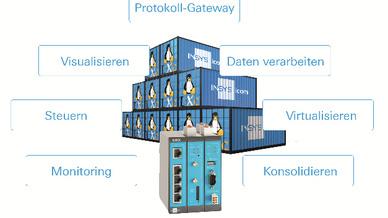 In der integrierten »icom SmartBox« der MRX- und MRO-Router von Insys icom lassen sich beliebige Edge-Computing-Anwendungen umsetzen und Hardware virtuell nachbilden.