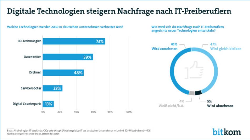 Mit der wachsenden Verbreitung neuer Technologien steigt auch die Nachfrage an IT-Freiberuflern, meldet der Bitkom.