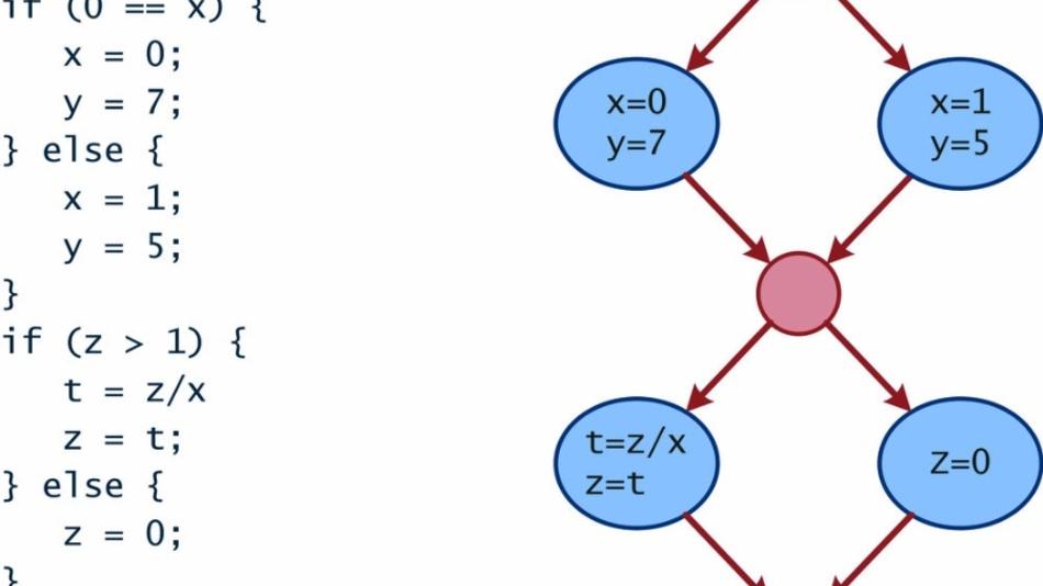 Bild 1: Programmstruktur als Kontrollflussgraph.