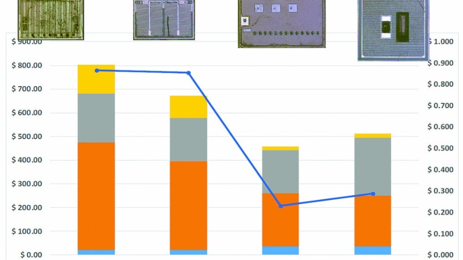 Kostenstruktur zweier GaN-HEMTs von Transphorm und GaN Systems im Vergleich zu zwei Superjunction-Silizium-MOSFETs von Infineon und Toshiba.