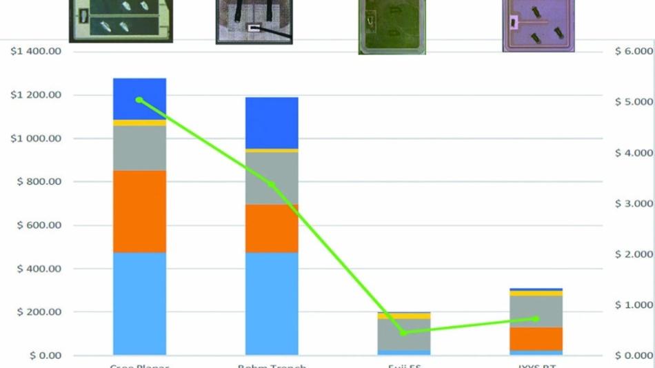 Kostenstruktur zweier SiC-MOSFETs von Wolfspeed (Cree) und Rohm im Vergleich zu zwei Silizium-IGBTs von Fuji und IXYS.