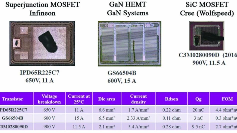 Vergleich der Schlüsseldaten von Silizium-, GaN- und SiC-Bauelementen für den 600-Volt-Fall.