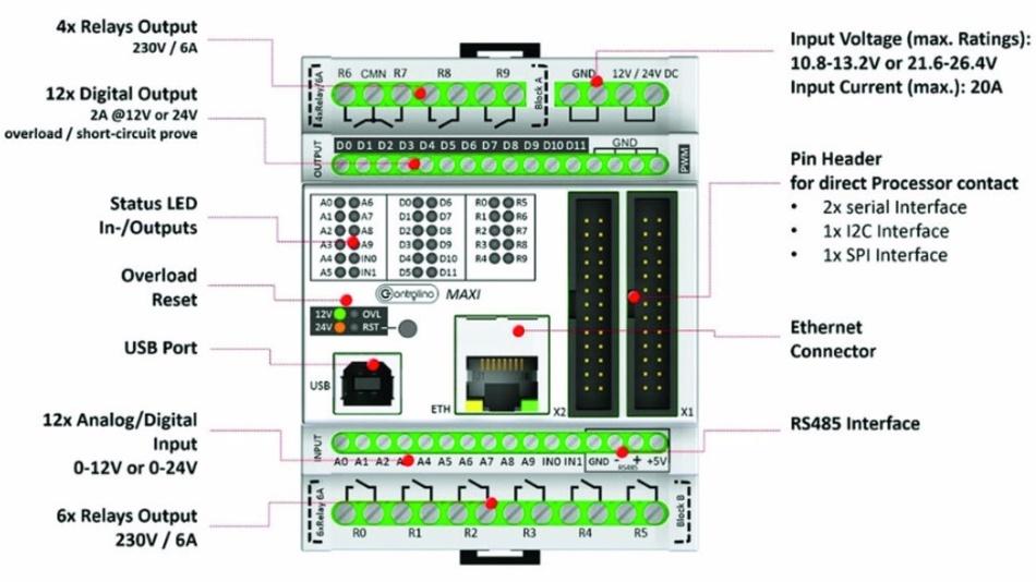 Bild 1: Ein- und Ausgänge beim Controllino Maxi.