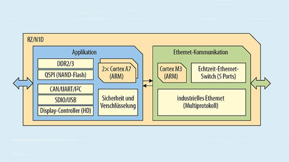 Bild 1. Der leistungsfähigste Vertreter der RZ/N1-Mikrocontrollerfamilien ist der RZ/N1D mit zwei Prozessorkernen für die Applikations-Software und einem unabhängig arbeitenden Kommunikationsblock, mit eigener CPU und Ethernet Switch (QSPI: Quad Serial Peripheral Interface; SDIO: Secure Digital Input/Output)