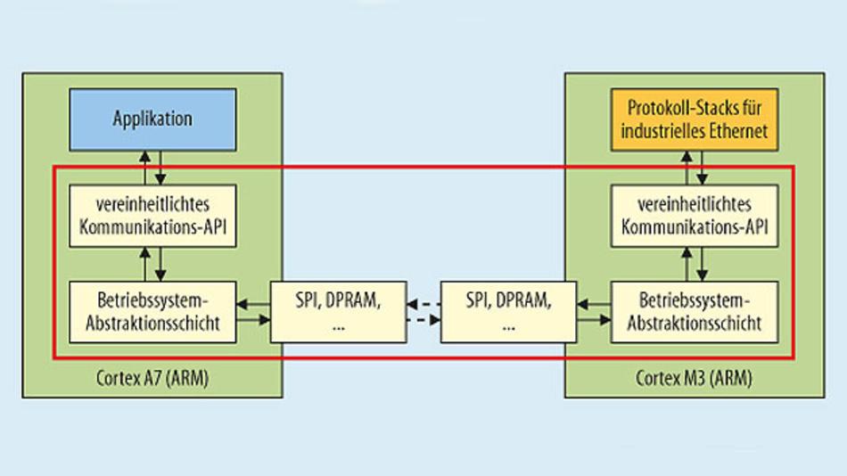 Bild 2. Dank der Kommunikations-API können Entwickler ihre Applikations-Software unabhängig vom Kommunikationsprotokoll schreiben. Beim Kompilieren werden die benötigten Protokoll-Stacks eingebunden (DPRAM: Dual Port Random Access Memory).