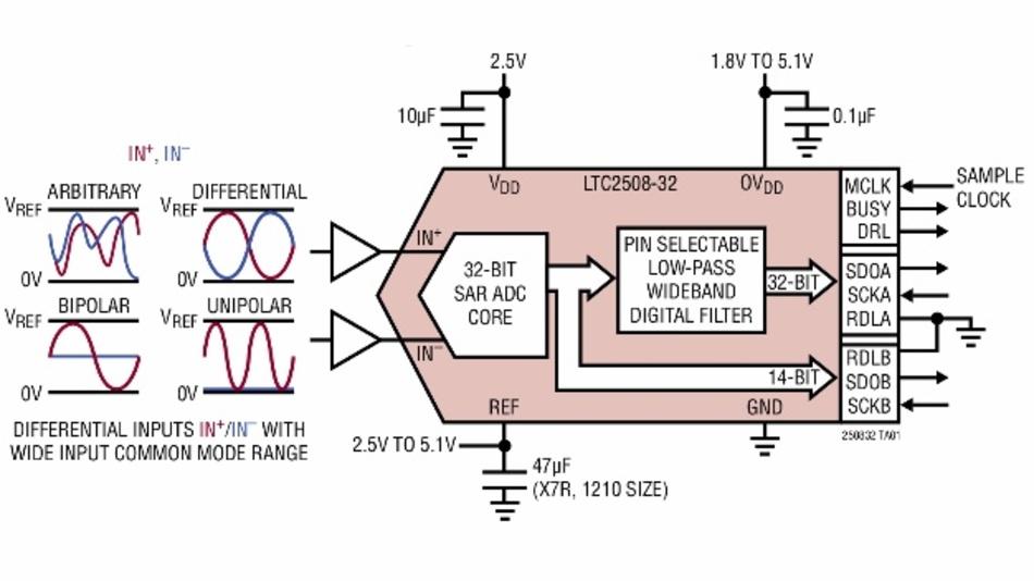 SAR-A/D-Wandler LTC2508-32 von Linear Technology.