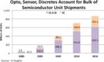 1 Billion Halbleiterkomponenten 2018