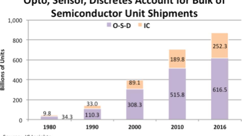 Das Verhältnis der ICs zu den O-S-D-Komponenten seit 1980